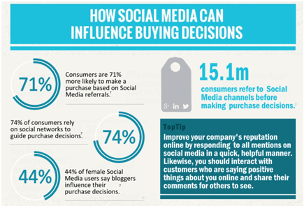 social media influence on buying decisions